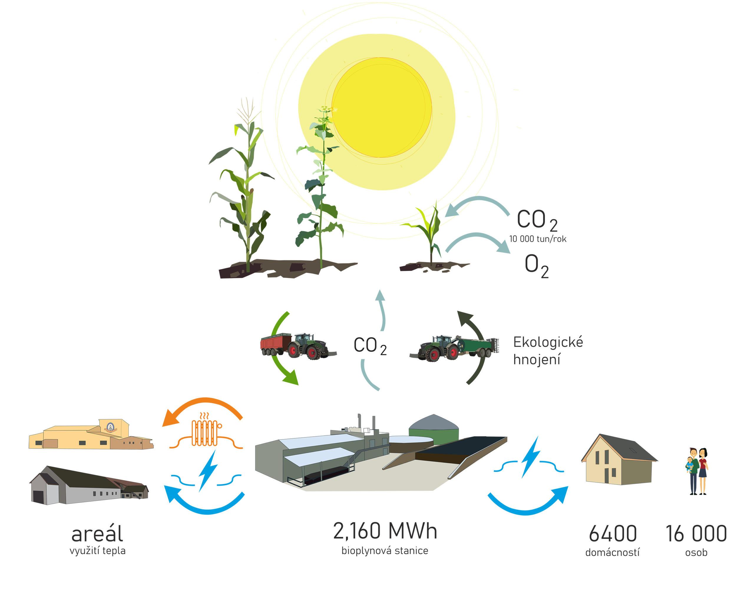 Graf bioplynové stanice